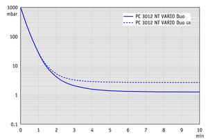 PC 3012 NT VARIO DUO - 抽气曲线 (100升容积)