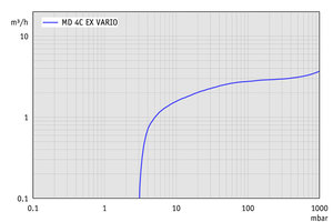 MD 4C EX VARIO - Pumping speed graph