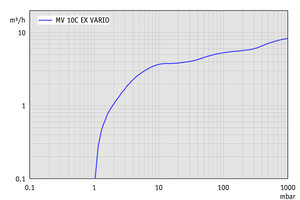 MV 10C EX VARIO - Pumping speed graph
