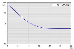 MD 4C EX VARIO +AK+EK - Pump down graph (100 l volume)