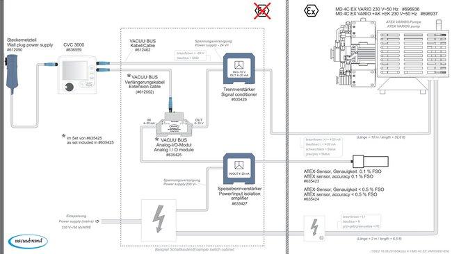 MD 4C EX VARIO +AK+EK - Configuration example