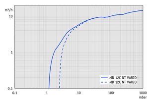 MD 12C NT VARIO - Pumping speed graph