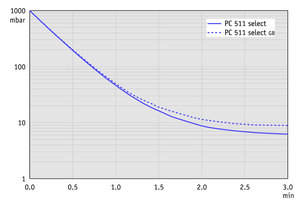 PC 511 select - Pump down graph at 50 Hz
