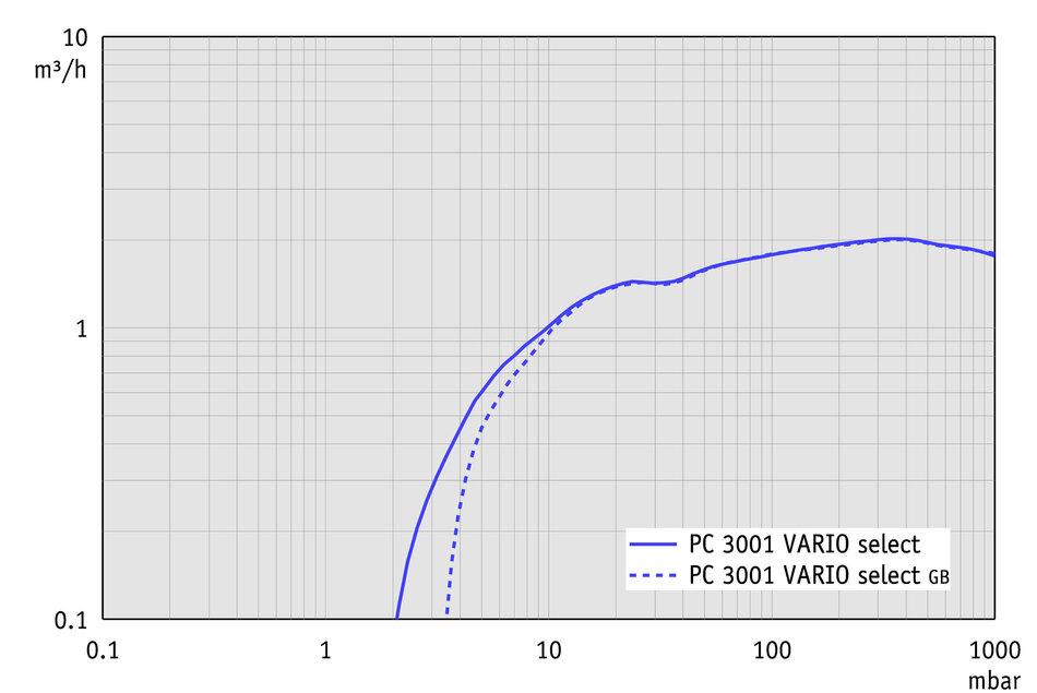 PC 3001 VARIO select VARIO® chemistry pumping - VACUUBRAND (EN)
