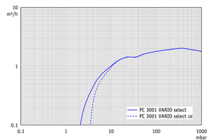 PC 3001 VARIO select - Pumping speed graph