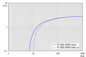 PC 3002 VARIO select - Pumping speed graph