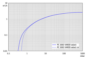 PC 3003 VARIO select - Pumping speed graph