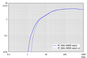 PC 3004 VARIO select - Pumping speed graph