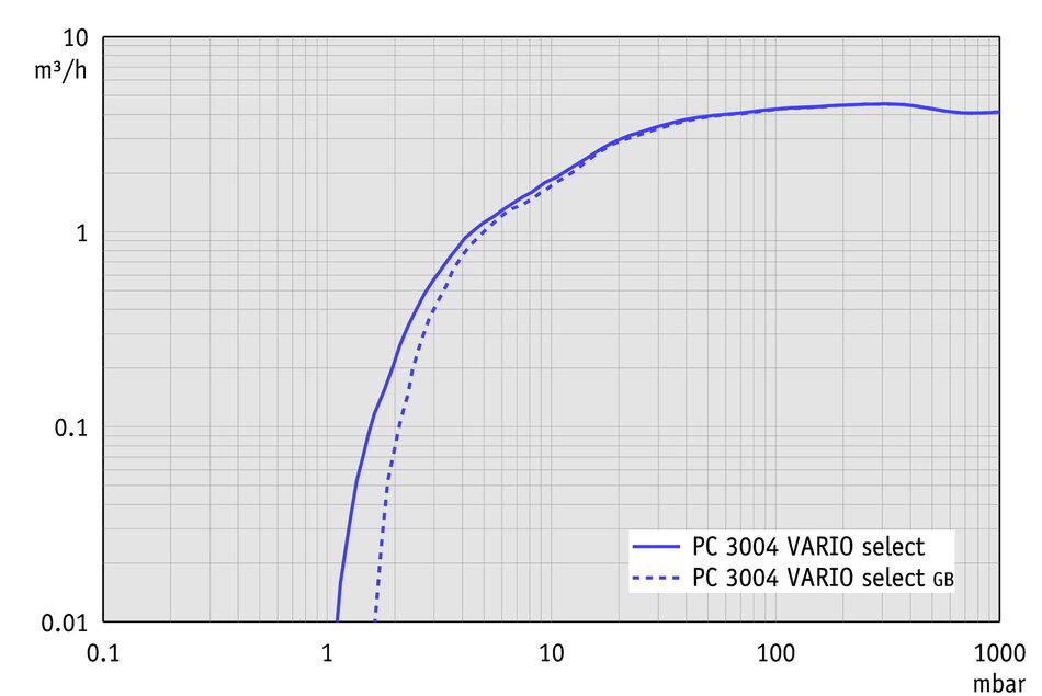 PC 3004 VARIO select VARIO® chemistry pumping - VACUUBRAND, INC