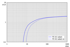 PC 511 select - Pumping speed graph at 50 Hz