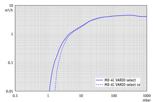 MD 4C VARIO select - Pumping speed graph