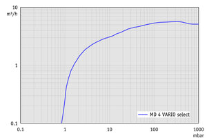 MD 4 VARIO select - Pumping speed graph
