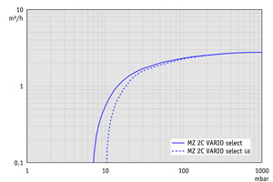 MZ 2C VARIO select - Pumping speed graph