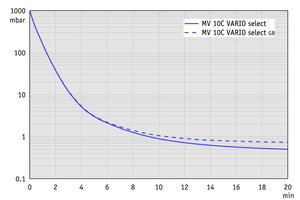 MV 10C VARIO select - Pump down graph (100 l volume)
