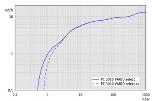 PC 3010 VARIO select - Pumping speed graph