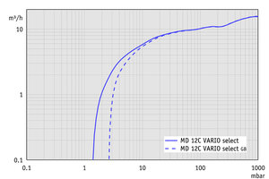 MD 12C VARIO select - Pumping speed graph