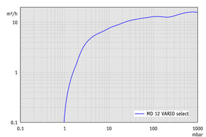 MD 12 VARIO select - Pumping speed graph