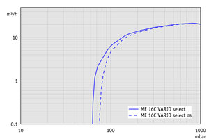 ME 16C VARIO select - Pumping speed graph