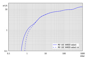 MV 10C VARIO select - Pumping speed graph