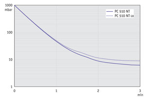 PC 510 NT - 50 Hz下的抽气曲线 (10升容积)
