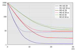 MZ 2C EX - Pump down graph at 50 Hz (100 l volume)