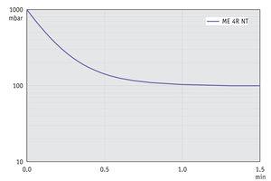 ME 4R NT - Pump down graph at 50 Hz (10 l volume)