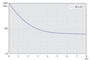 ME 8 NT - Pump down graph at 50 Hz (100 l volume)