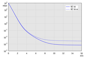 RZ 16 - Pump down graph at 50 Hz (100 l volume)