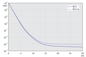 RZ 9 - Pump down graph at 50 Hz (100 l volume)