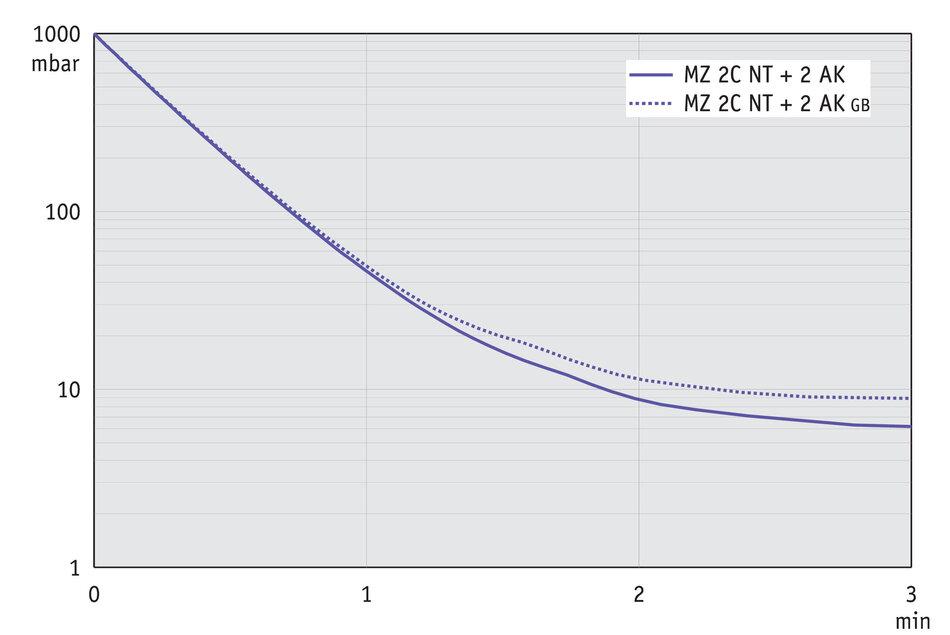 MZ 2C NT +2AK Chemistry vacuum system - VACUUBRAND (EN)
