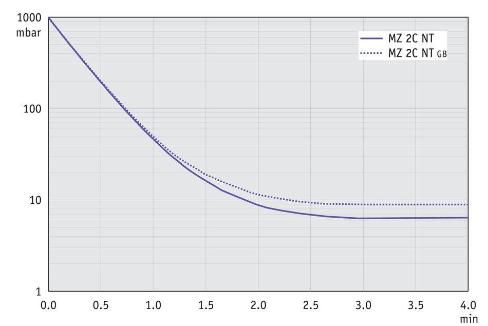 MZ 2C NT - Curva de bombeo en 50 Hz (volumen 10 l)