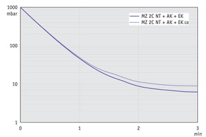 MZ 2C NT +AK+EK - Pump down graph at 50 Hz