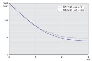 MZ 2C NT +AK+EK - 50 Hz下的抽气曲线 (10升容积)
