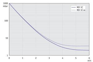 MD 1C - 50 Hz下的抽气曲线 (10升容积)