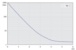 MD 1 - Pump down graph at 50 Hz (10 l volume)