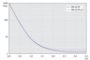 MD 4C NT - Pump down graph at 50 Hz (10 l volume)