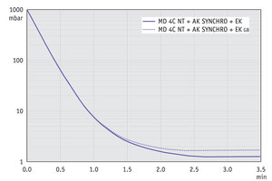 MD 4C NT +AK SYNCHRO+EK - Pump down graph at 50 Hz (10 l volume)