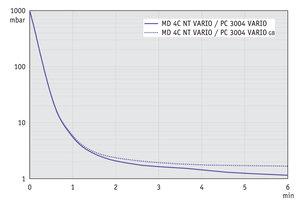 PC 3004 VARIO - 抽气曲线 (10升容积)