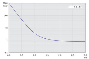 MD 4 NT - Pump down graph at 50 Hz (10 l volume)