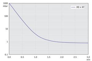 MD 4 NT - Pump down graph at 50 Hz (10 l volume)
