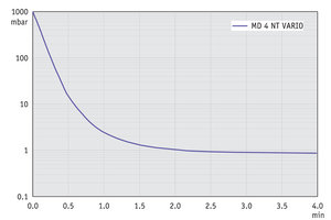 MD 4 NT VARIO - Pump down graph (10 l volume)