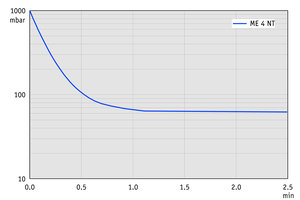ME 4 NT - Pump down graph at 50 Hz (10 l volume)