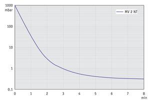 MV 2 NT - Curva de bombeo en 50 Hz (volumen 10 l)