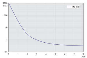 MV 2 NT - Pump down graph at 50 Hz (10 l volume)