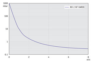 MV 2 NT VARIO - Pump down graph