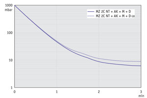 MZ 2C NT +AK+M+D - Pump down graph at 50 Hz (10 l volume)