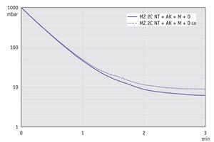 MZ 2C NT +AK+M+D - 50 Hz下的抽气曲线 (10升容积)