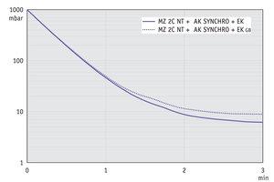 MZ 2C NT +AK SYNCHRO+EK - 50 Hz下的抽气曲线 (10升容积)