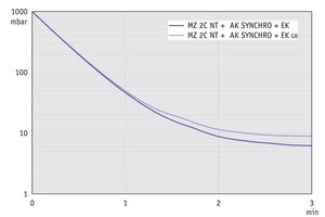 MZ 2C NT +AK SYNCHRO+EK - Pump down graph at 50 Hz (10 l volume)