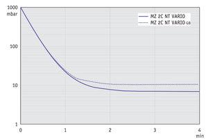 MZ 2C NT VARIO - 抽气曲线 (10升容积)